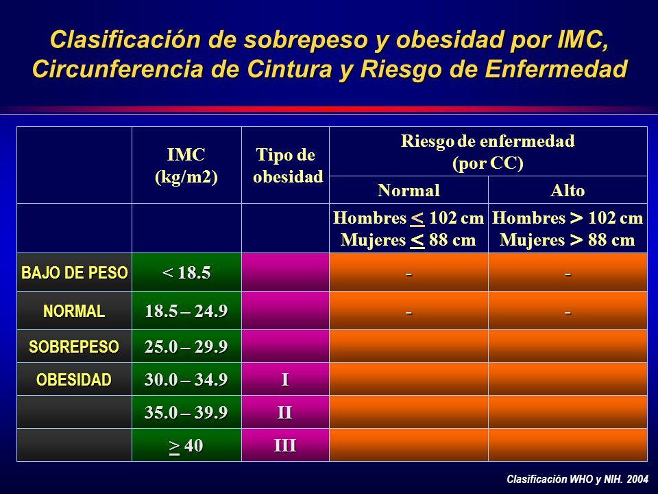 Clasificación de sobrepeso y obesidad por IMC, Circunferencia de Cintura y Riesgo de Enfermedad