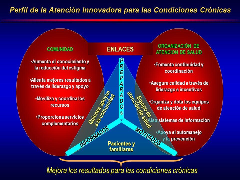 Perfil de la Atención Innovadora para las Condiciones Crónicas