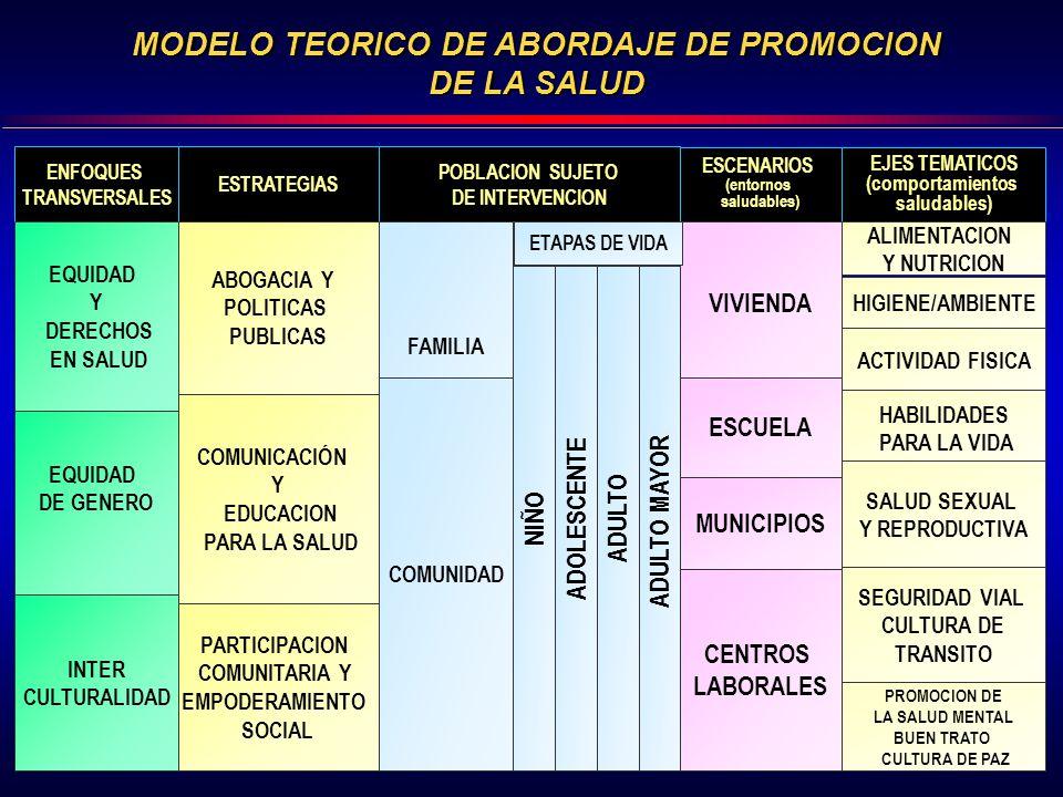 MODELO TEORICO DE ABORDAJE DE PROMOCION DE LA SALUD