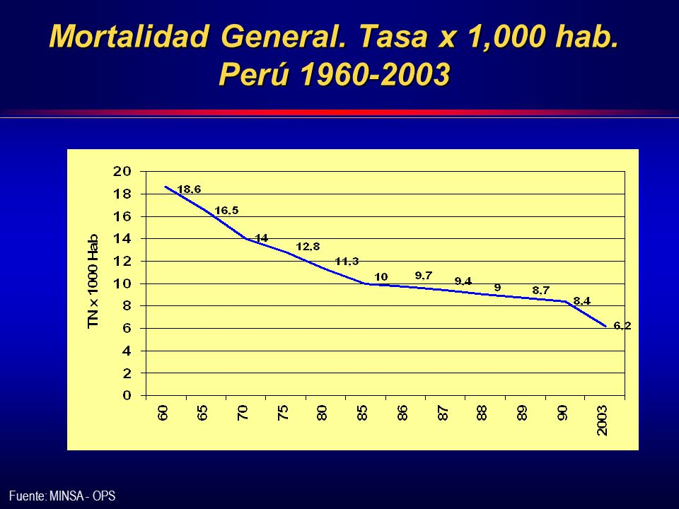 Mortalidad General. Tasa x 1,000 hab. Perú 1960-2003