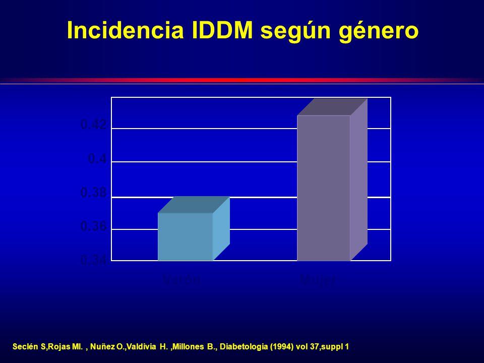 Incidencia IDDM según género