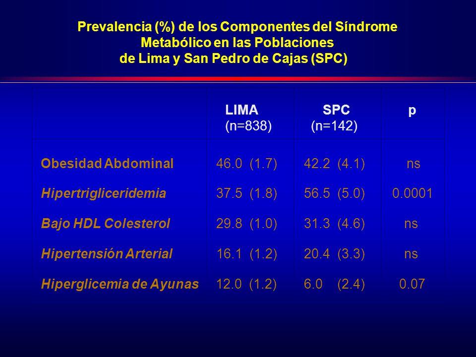 Prevalencia (%) de los Componentes del Síndrome