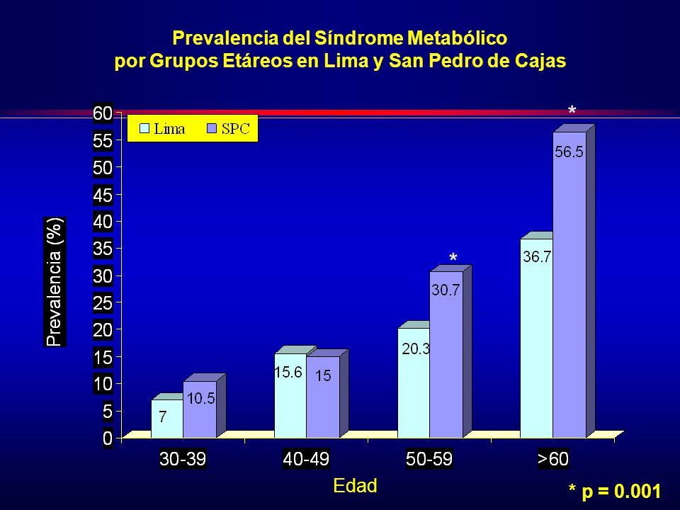 * * Prevalencia del Síndrome Metabólico