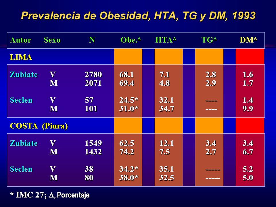 Prevalencia de Obesidad, HTA, TG y DM, 1993