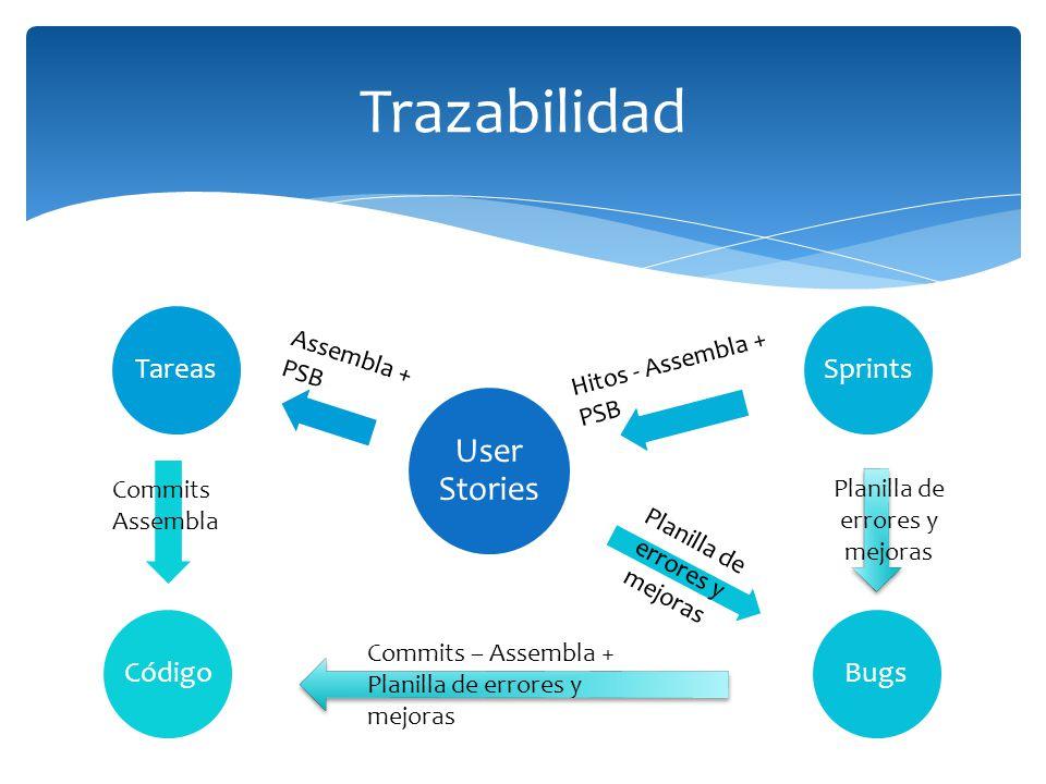 Trazabilidad Assembla + PSB Hitos - Assembla + PSB Commits Assembla
