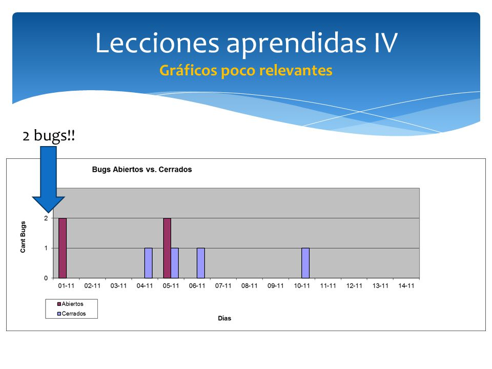 Lecciones aprendidas IV Gráficos poco relevantes