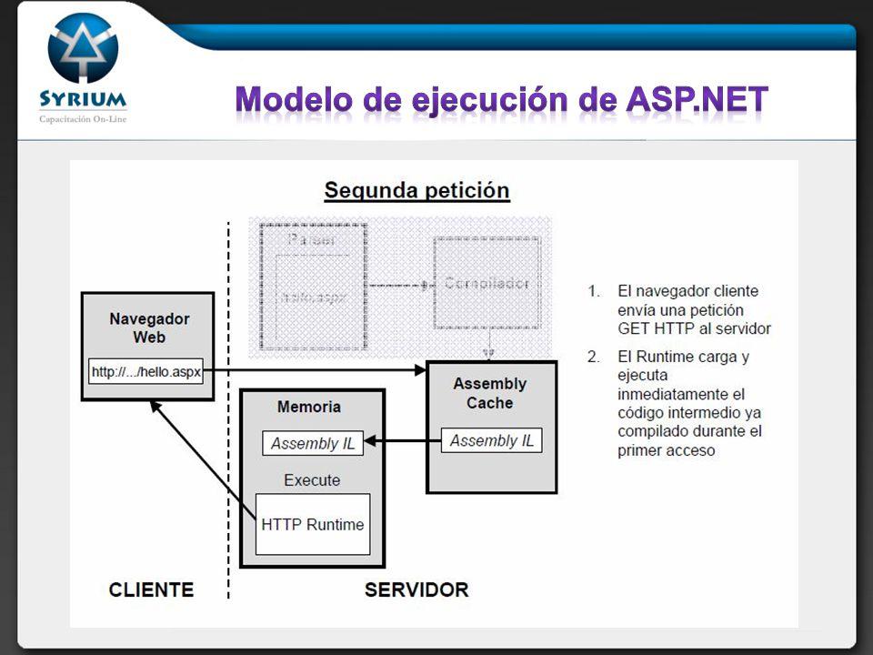 Modelo de ejecución de ASP.NET