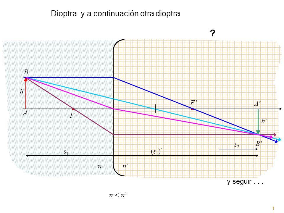 Dioptra y a continuación otra dioptra n'' B h F' A' A F h' s2 B' s1