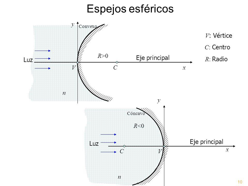 Espejos esféricos y V: Vértice C: Centro R>0 Eje principal Luz