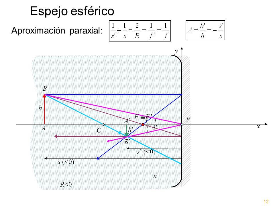 Espejo esférico Aproximación paraxial: FF' y B h A' V i x A i' C h'