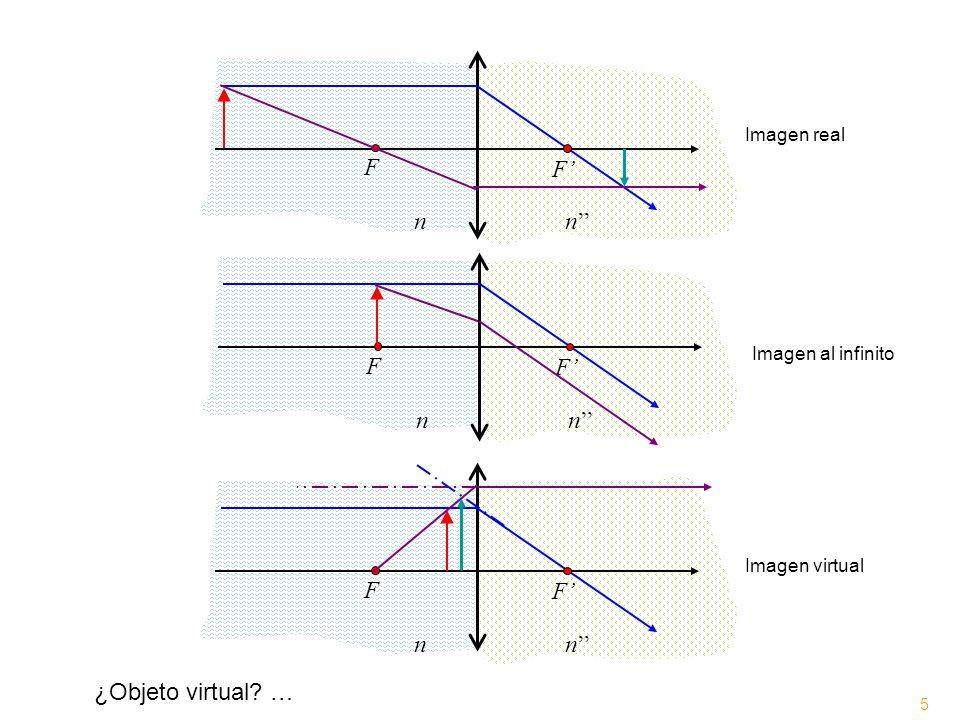 n n'' F F' n n'' F F' n n'' F F' ¿Objeto virtual … Imagen real