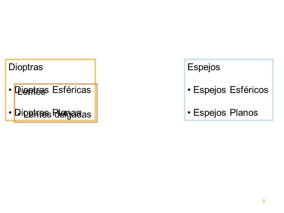 Dioptras Dioptras Esféricas Dioptras Planas Espejos Espejos Esféricos