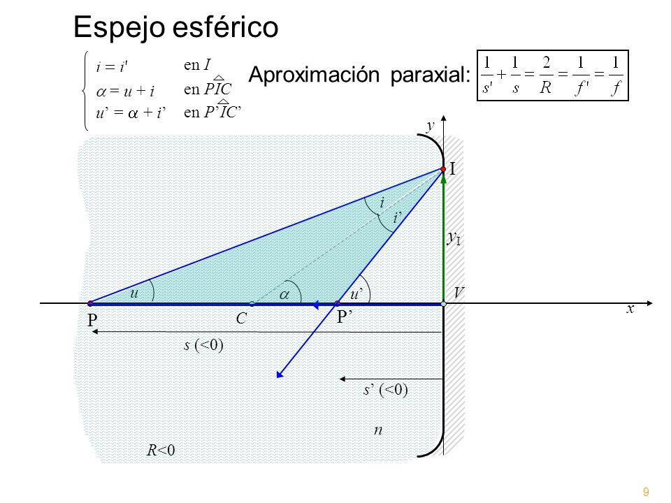 Espejo esférico Aproximación paraxial: I yI P' P en I  = u + i