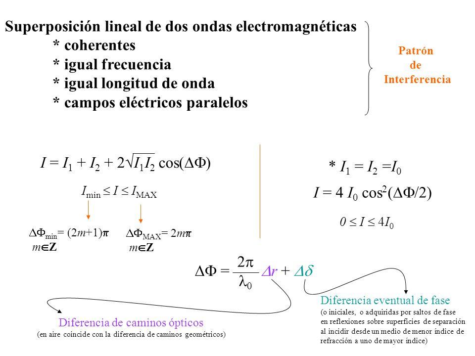 Superposición lineal de dos ondas electromagnéticas * coherentes