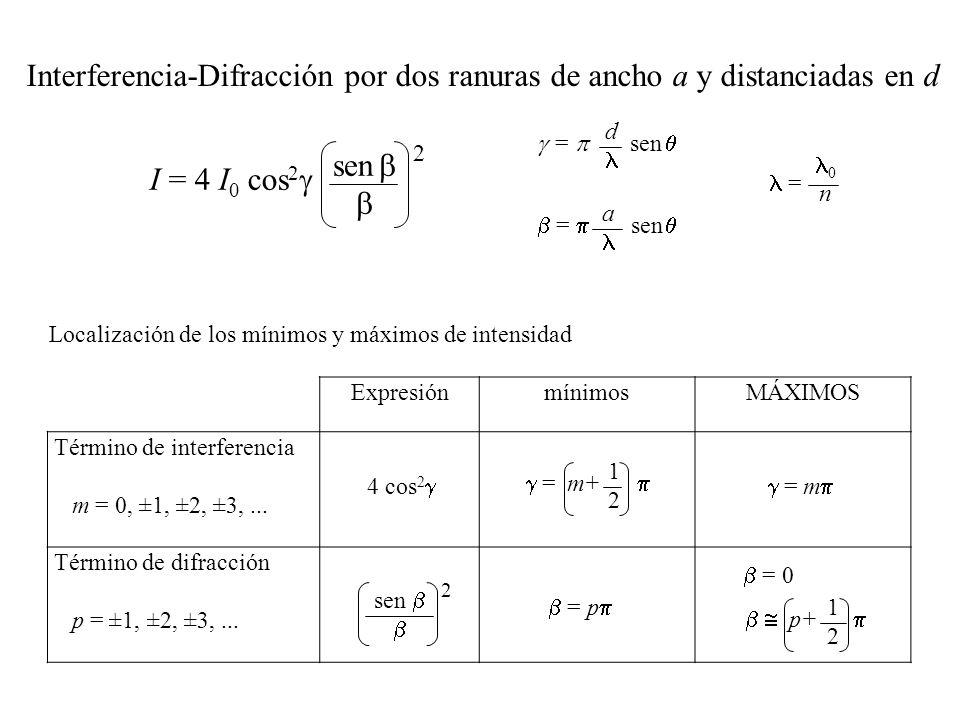 Interferencia-Difracción por dos ranuras de ancho a y distanciadas en d