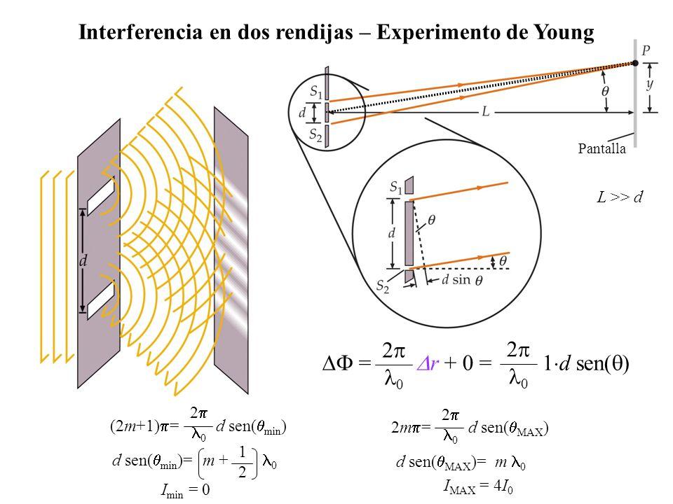 Interferencia en dos rendijas – Experimento de Young