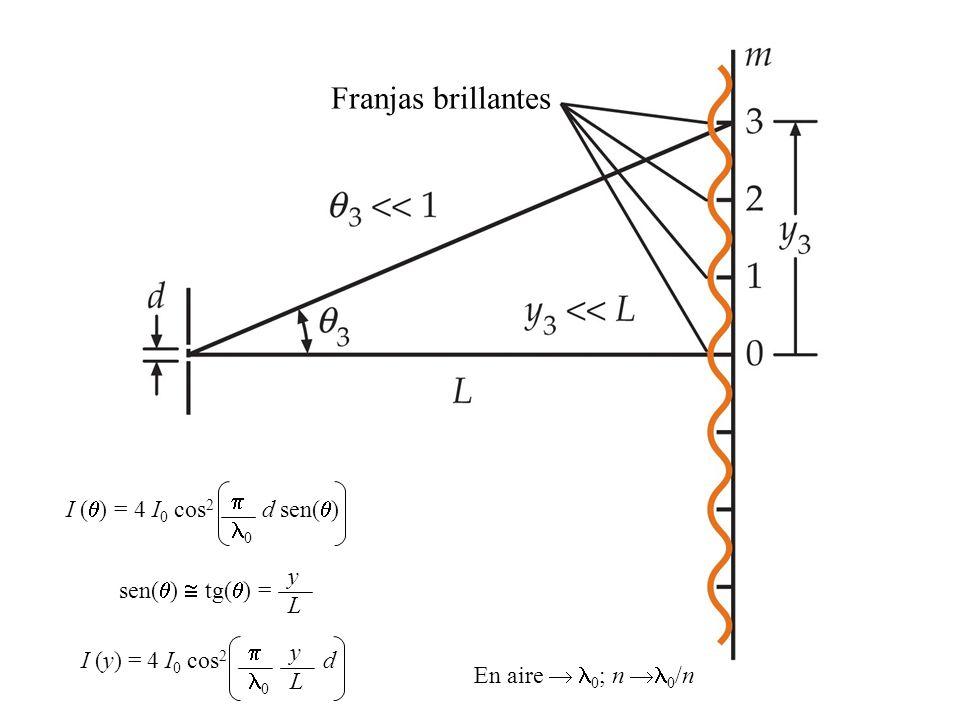Franjas brillantes I () = 4 I0 cos2 d sen()  0 sen() tg() = y