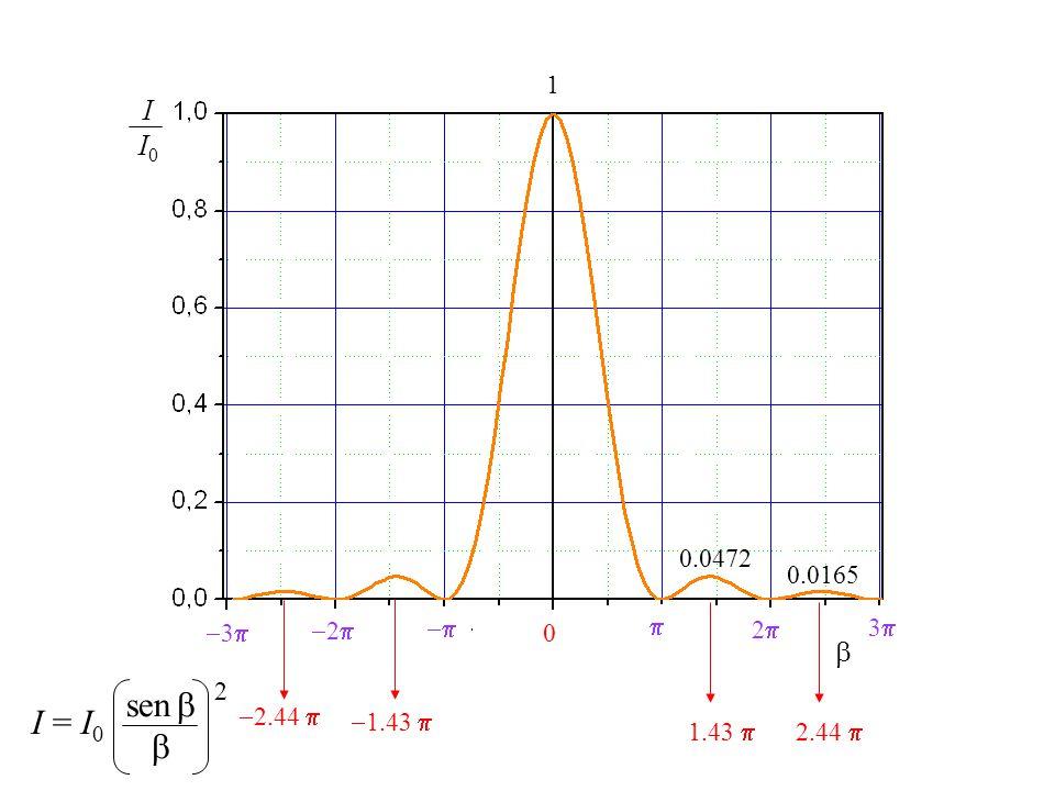 sen  I = I0  I I0  1 0.0472 0.0165 3 2   2 3 2 2.44 