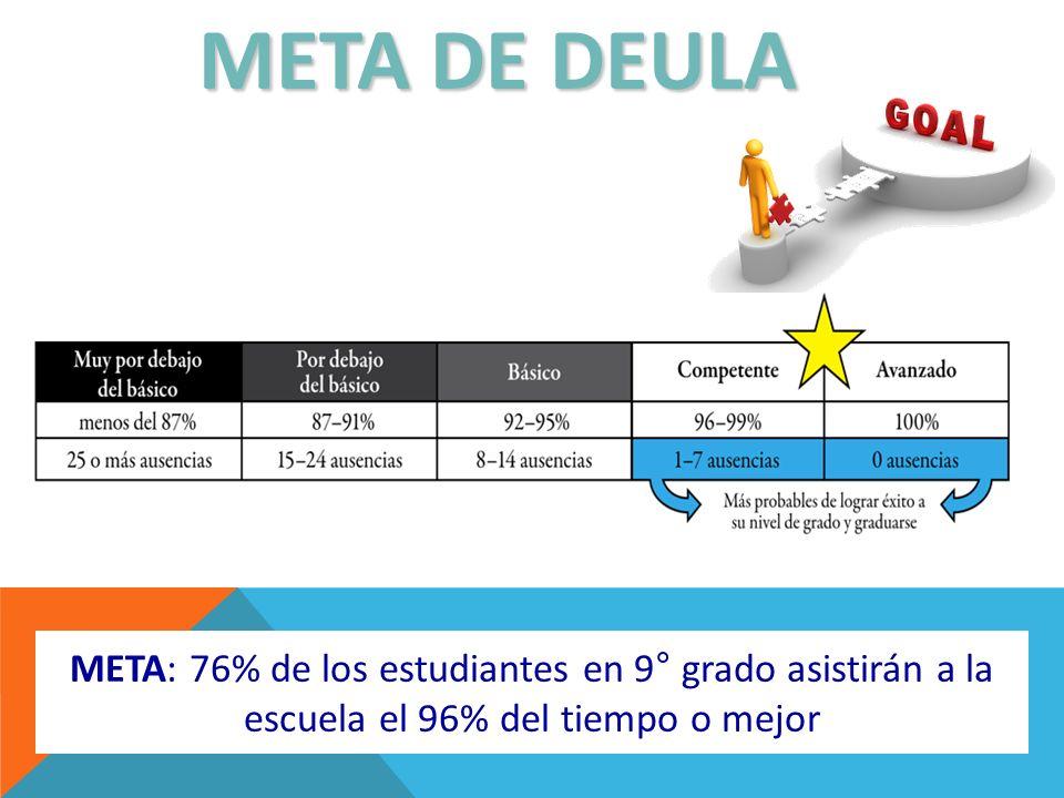 META DE DEULA META: 76% de los estudiantes en 9° grado asistirán a la escuela el 96% del tiempo o mejor.