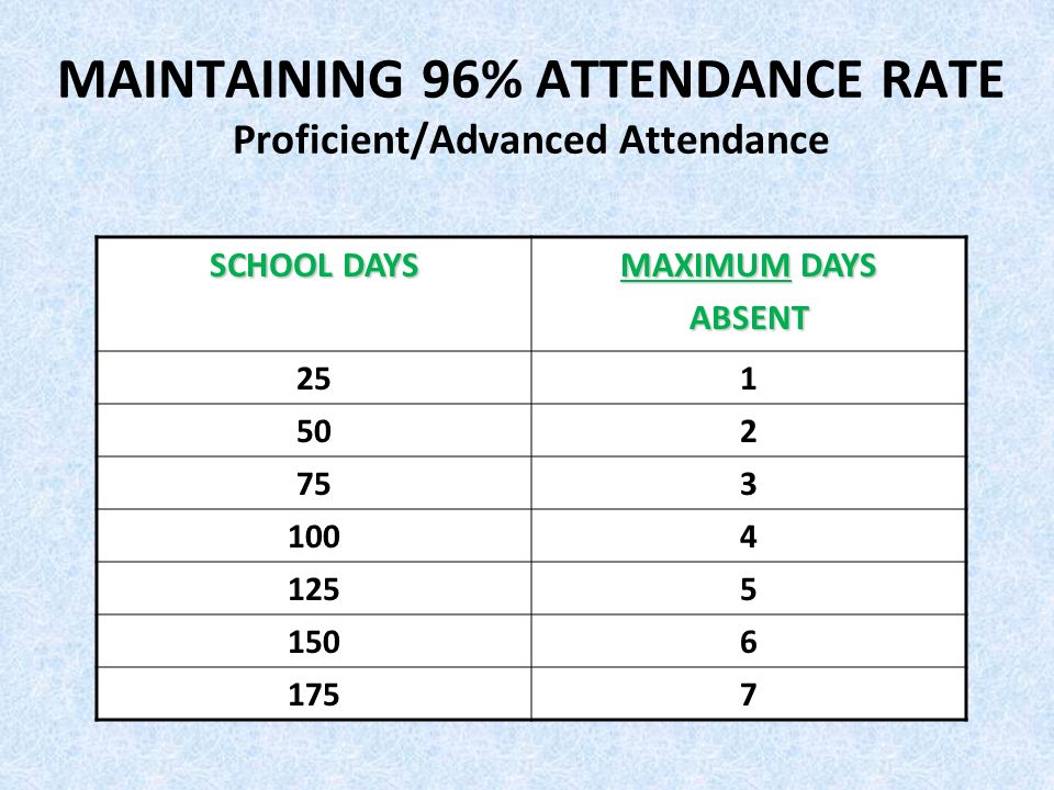 MAINTAINING 96% ATTENDANCE RATE Proficient/Advanced Attendance