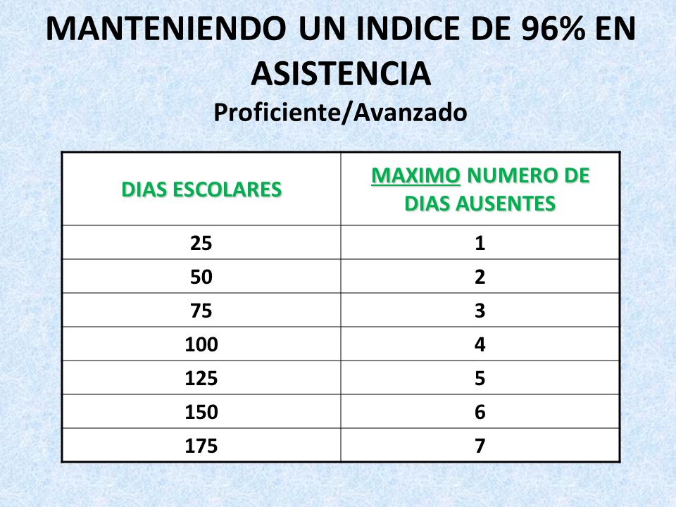 MANTENIENDO UN INDICE DE 96% EN ASISTENCIA Proficiente/Avanzado