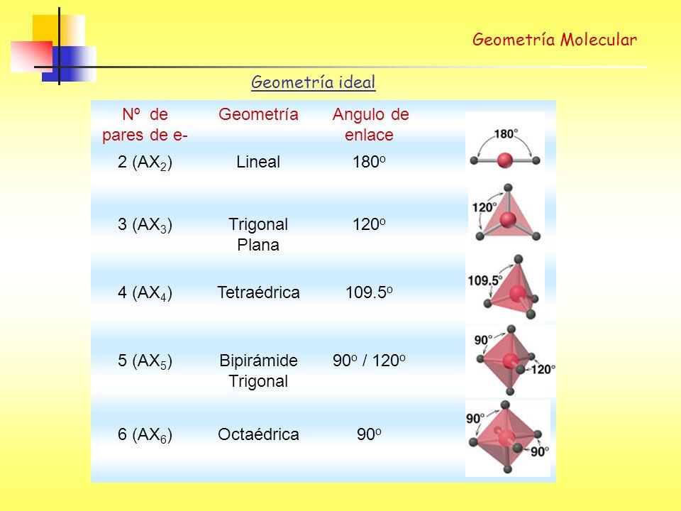 Geometría Molecular Geometría ideal. Nº de pares de e- Geometría. Angulo de enlace. 2 (AX2) Lineal.