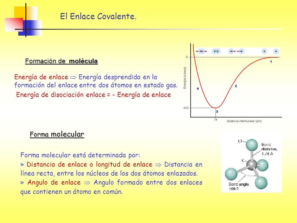 El Enlace Covalente. Formación de molécula