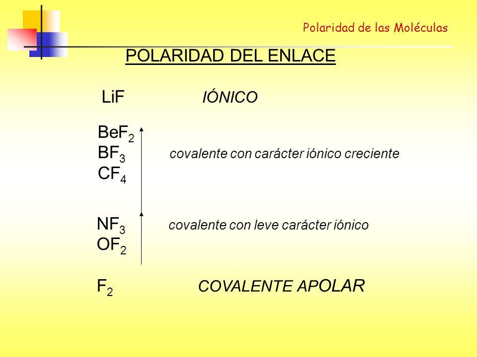 BF3 covalente con carácter iónico creciente CF4