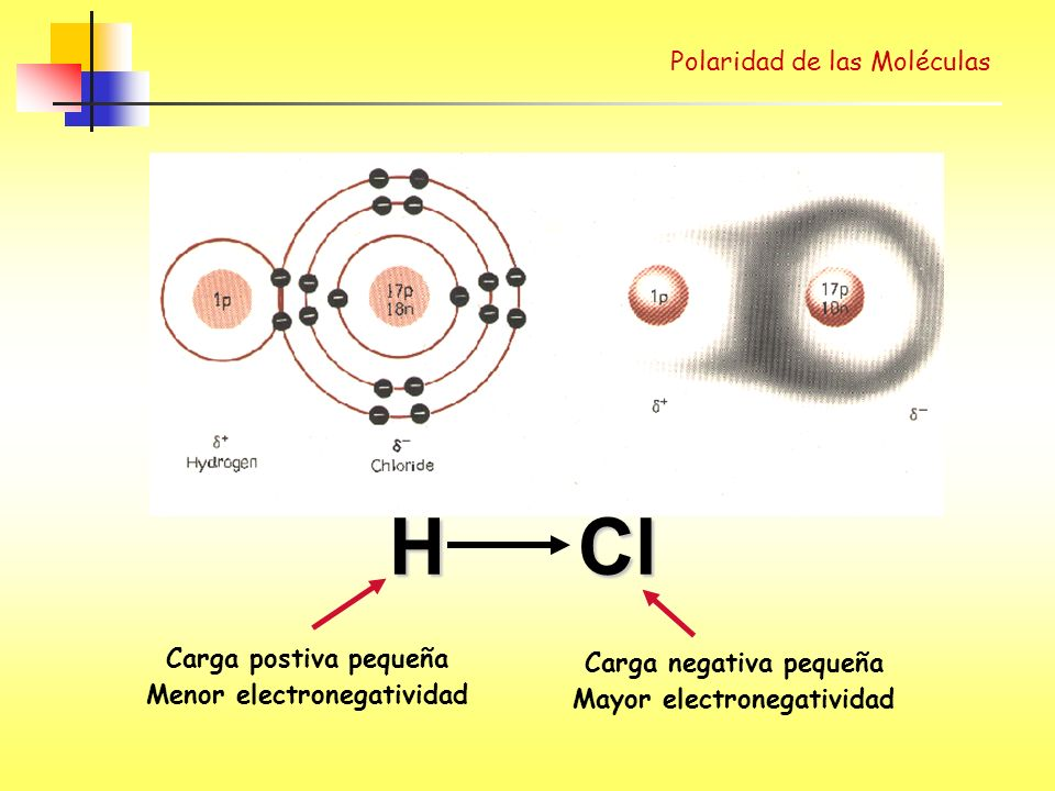H Cl Polarity of bonds Polaridad de las Moléculas