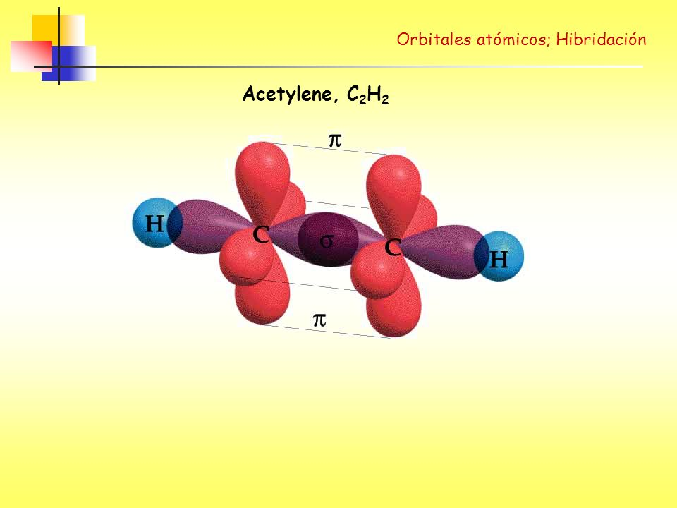 Orbitales atómicos; Hibridación