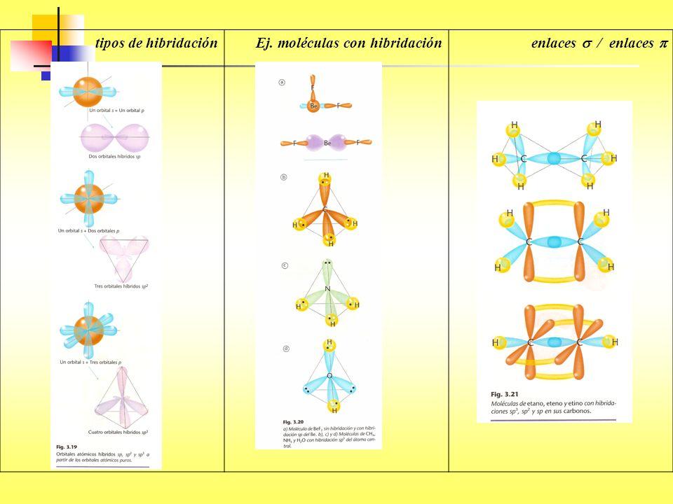 tipos de hibridación Ej. moléculas con hibridación enlaces  / enlaces 