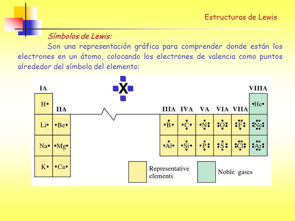 X Estructuras de Lewis Símbolos de Lewis:
