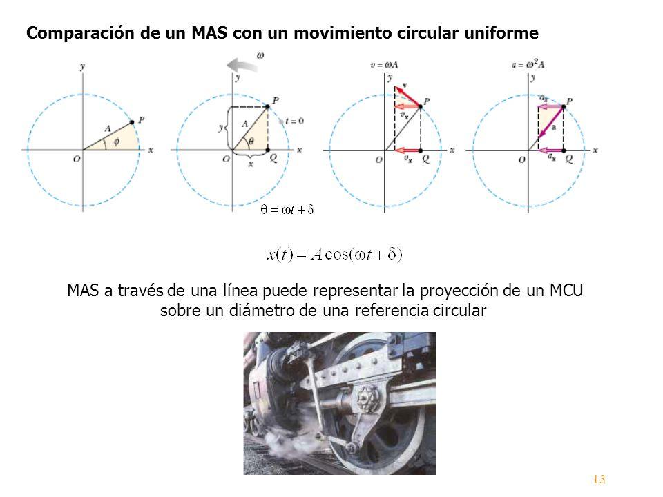 Comparación de un MAS con un movimiento circular uniforme