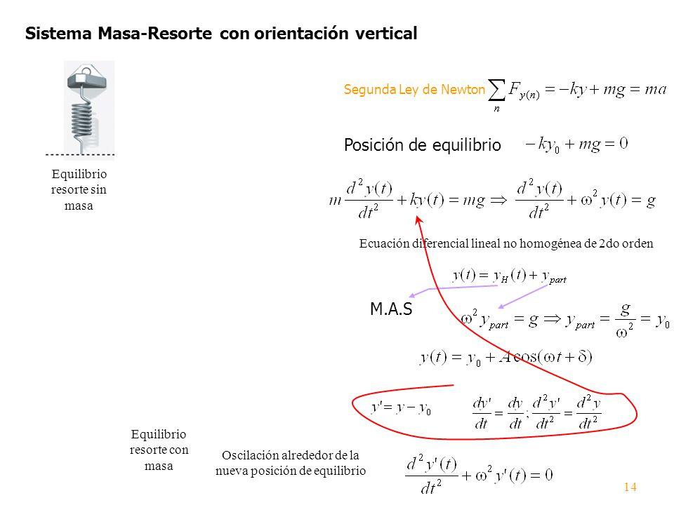 Sistema Masa-Resorte con orientación vertical
