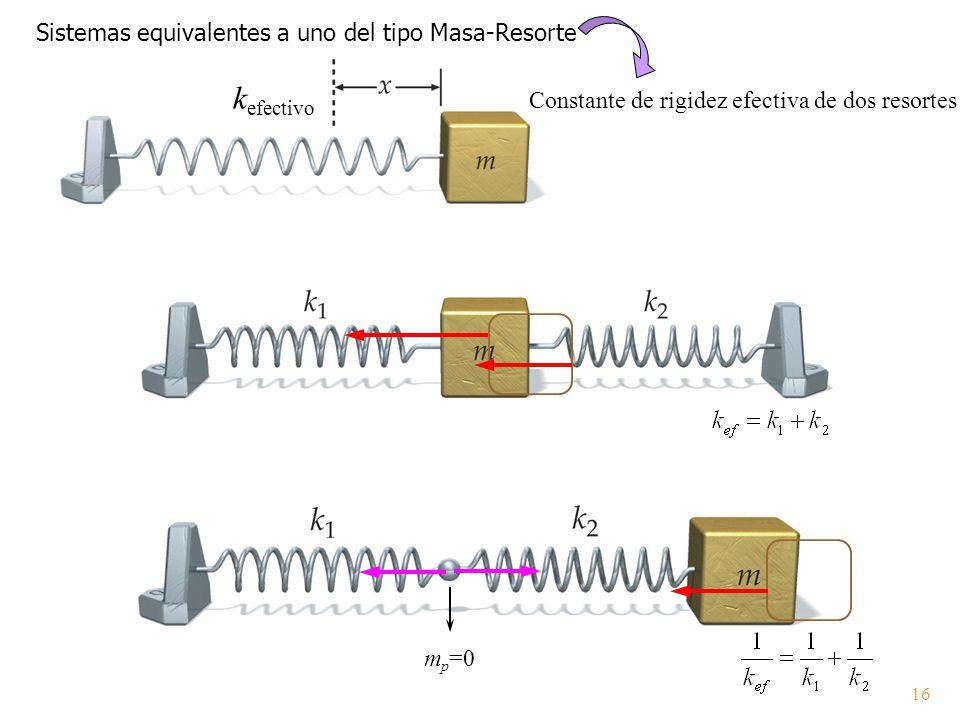kefectivo Sistemas equivalentes a uno del tipo Masa-Resorte