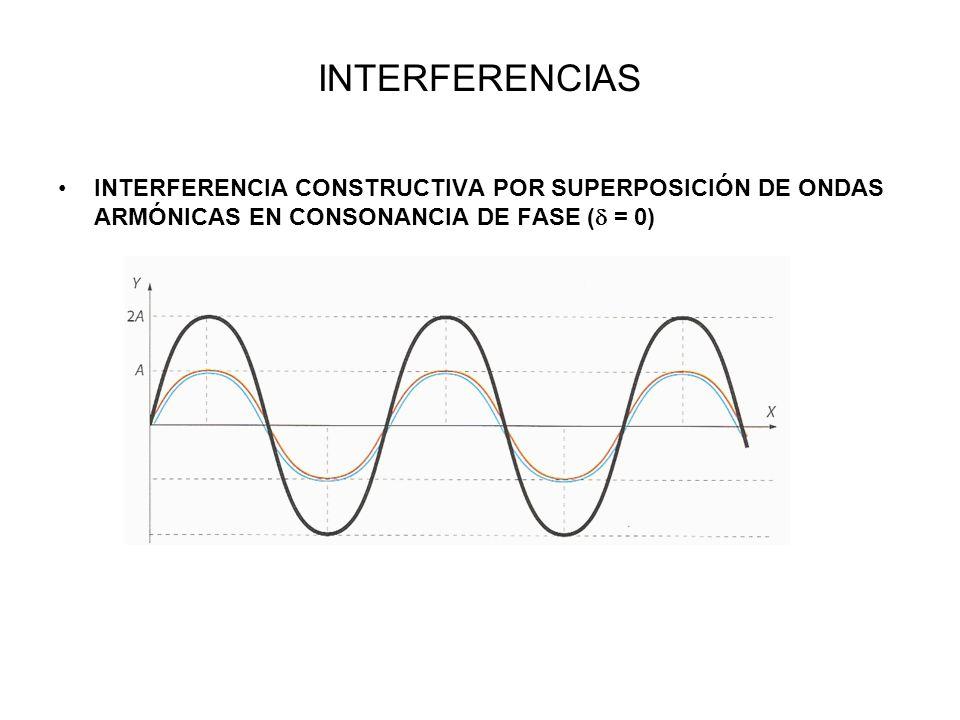 INTERFERENCIASINTERFERENCIA CONSTRUCTIVA POR SUPERPOSICIÓN DE ONDAS ARMÓNICAS EN CONSONANCIA DE FASE ( = 0)