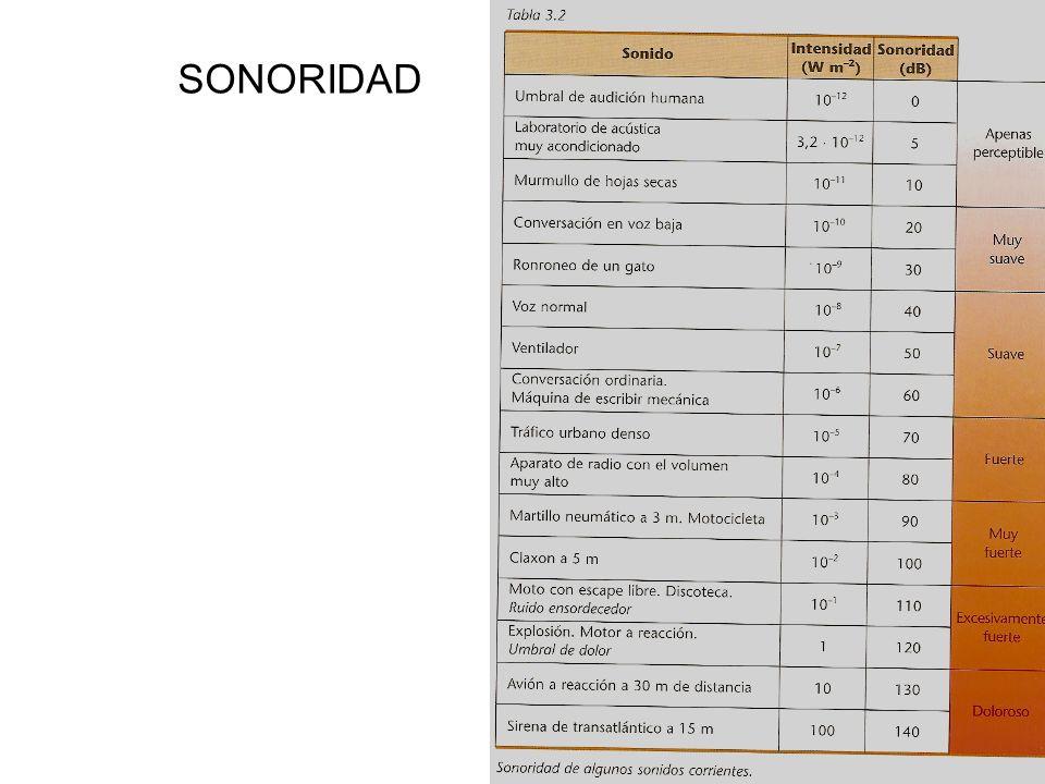 SONORIDAD