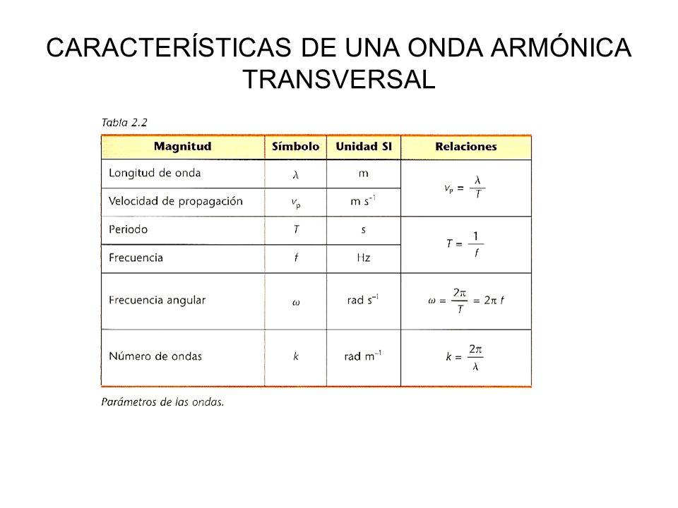 CARACTERÍSTICAS DE UNA ONDA ARMÓNICA TRANSVERSAL