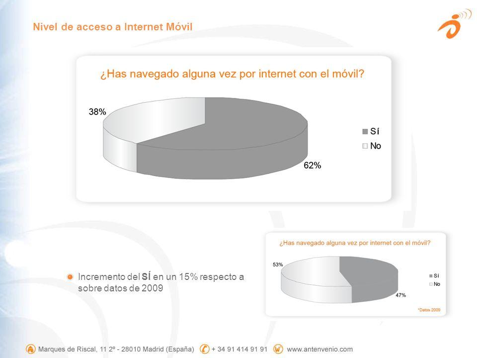 Nivel de acceso a Internet Móvil