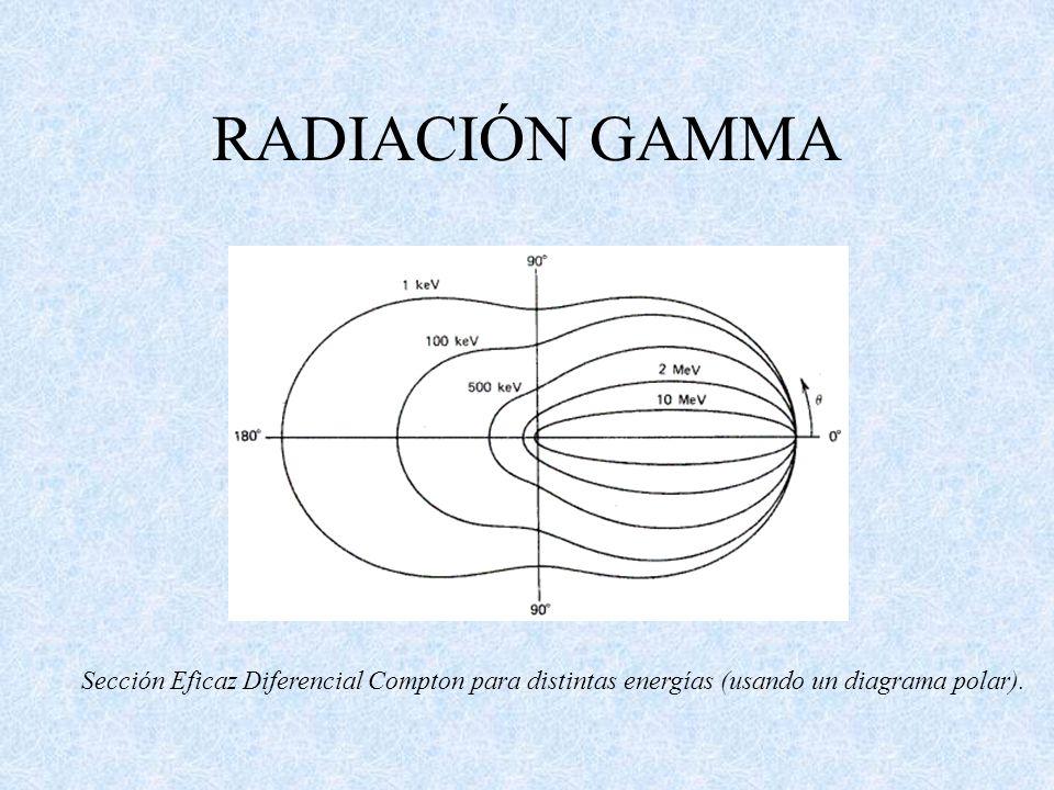 RADIACIÓN GAMMA Sección Eficaz Diferencial Compton para distintas energías (usando un diagrama polar).