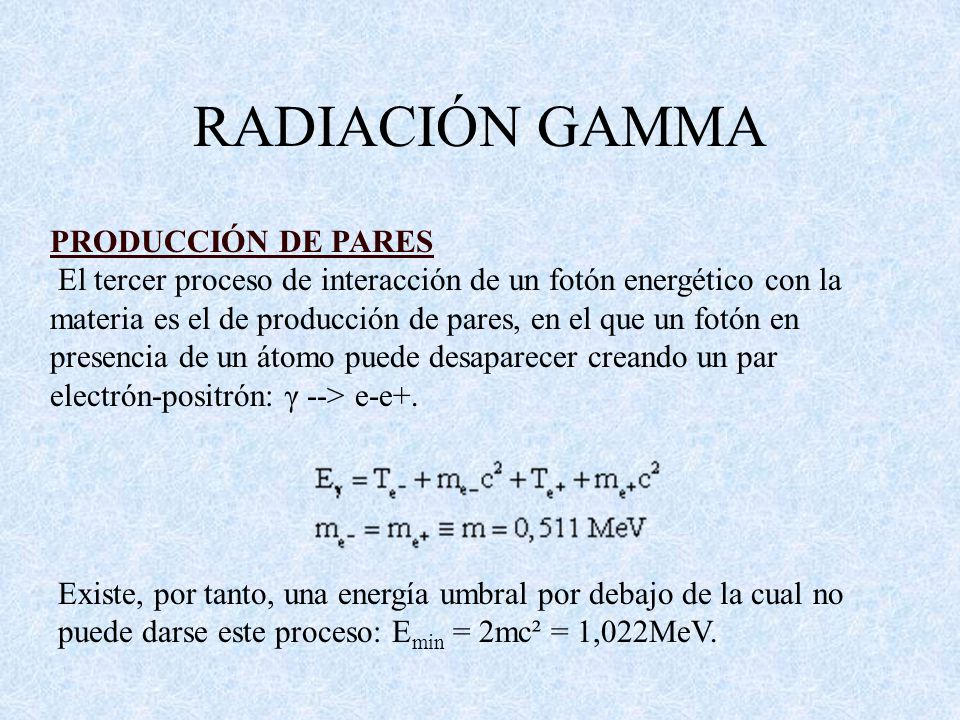 RADIACIÓN GAMMA PRODUCCIÓN DE PARES