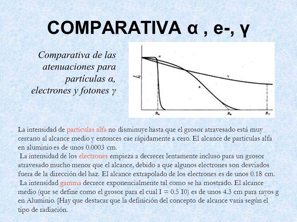 COMPARATIVA α , e-, γ Comparativa de las atenuaciones para partículas α, electrones y fotones γ.