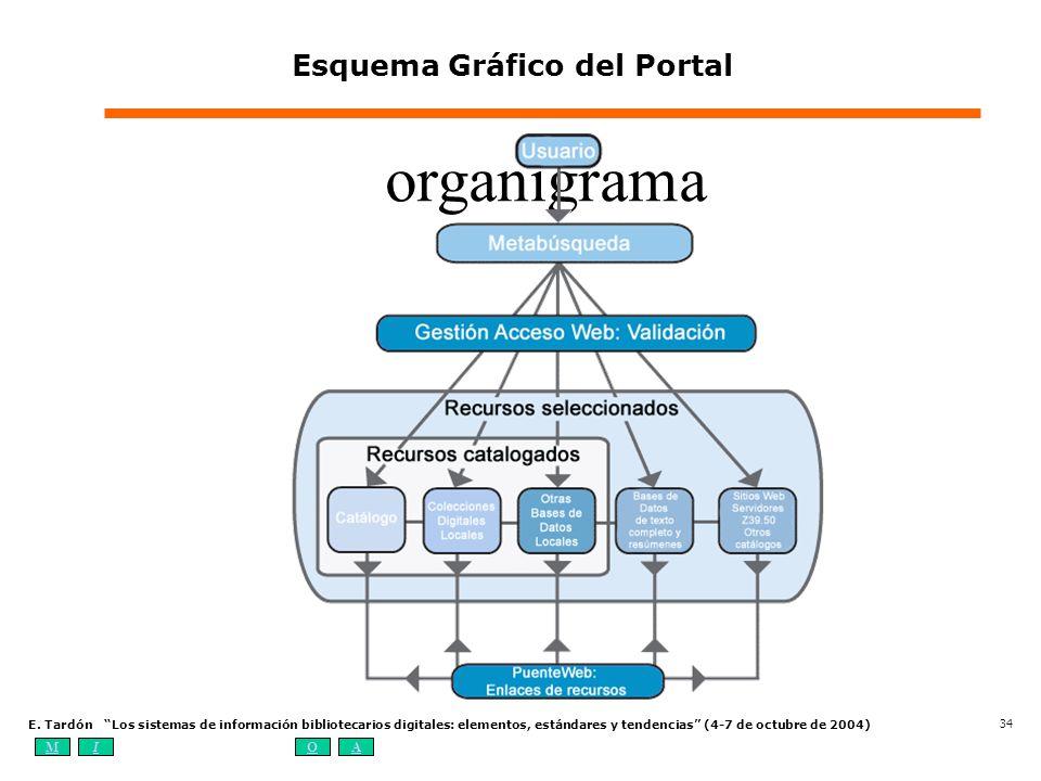 Esquema Gráfico del Portal