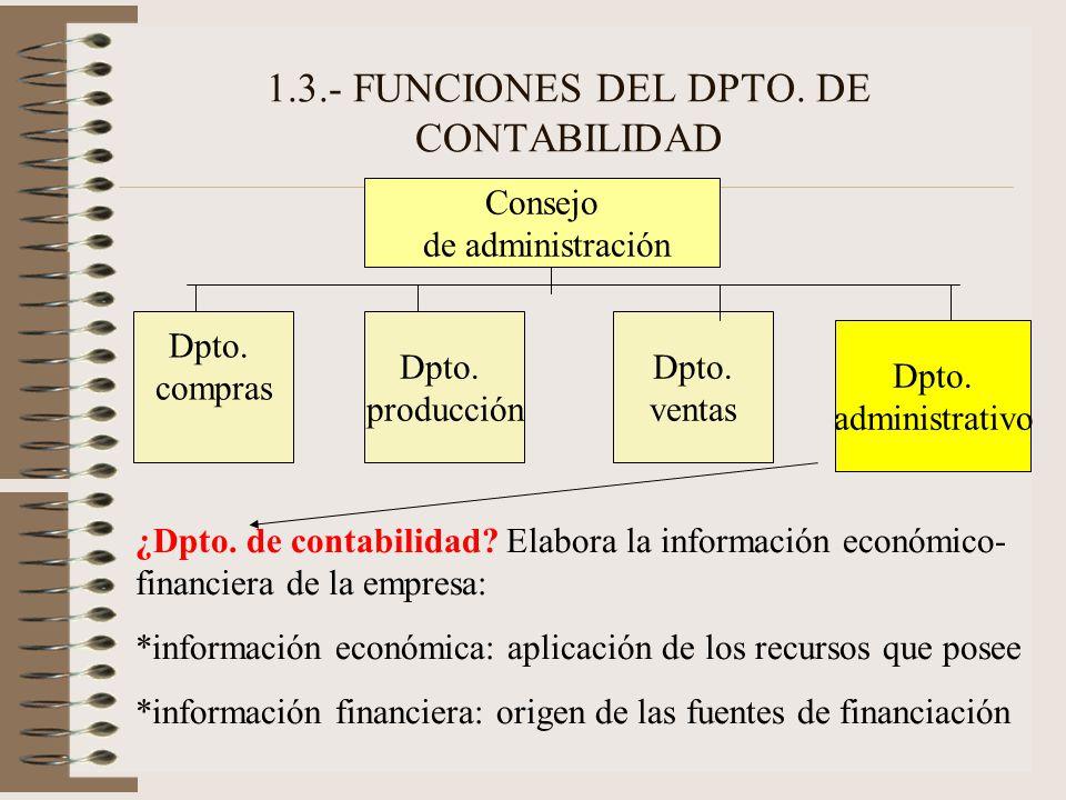 1.3.- FUNCIONES DEL DPTO. DE CONTABILIDAD