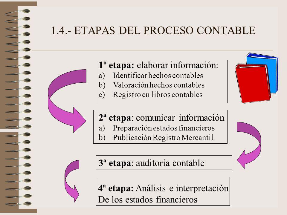 1.4.- ETAPAS DEL PROCESO CONTABLE