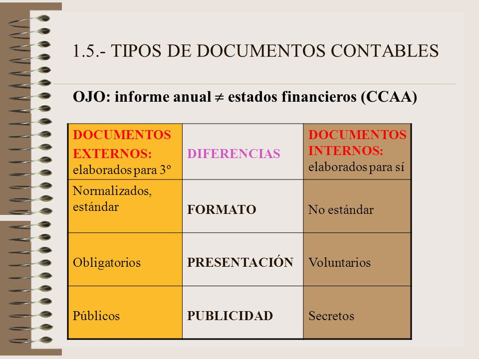 1.5.- TIPOS DE DOCUMENTOS CONTABLES