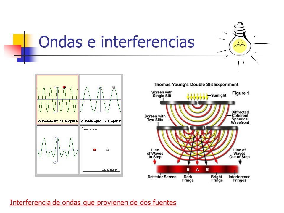 Ondas e interferencias