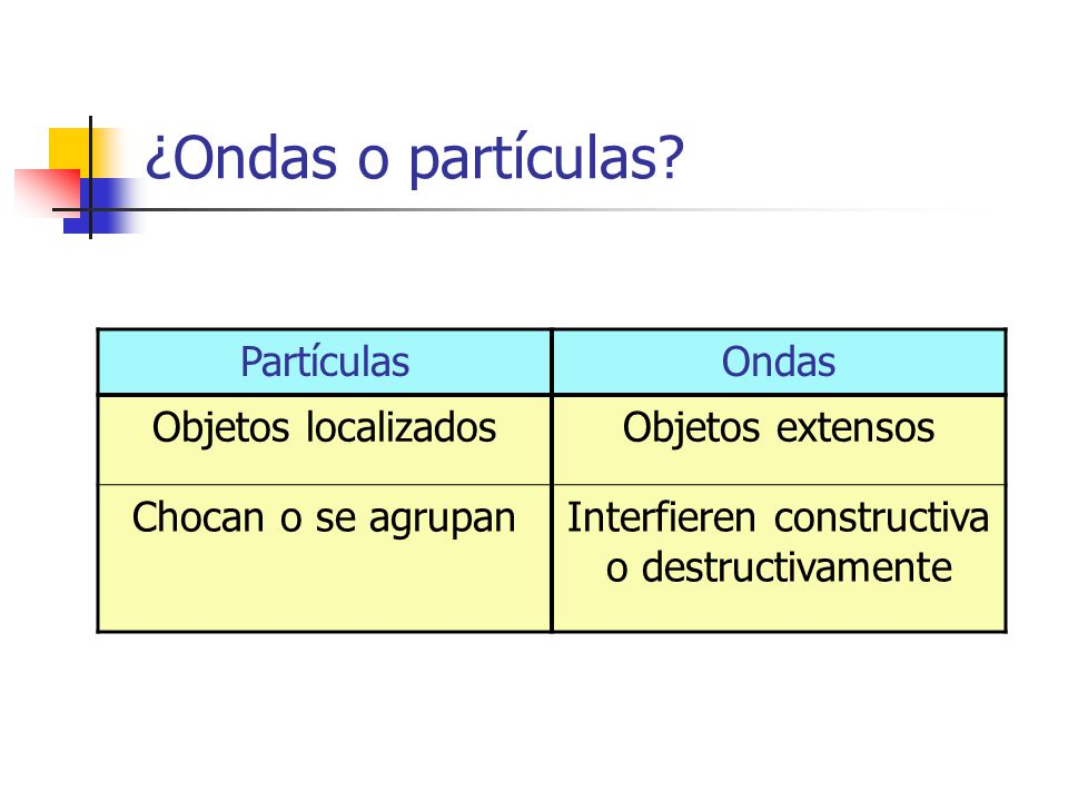 Interfieren constructiva o destructivamente