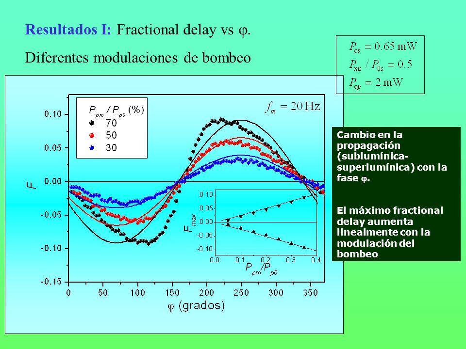 Resultados I: Fractional delay vs . Diferentes modulaciones de bombeo