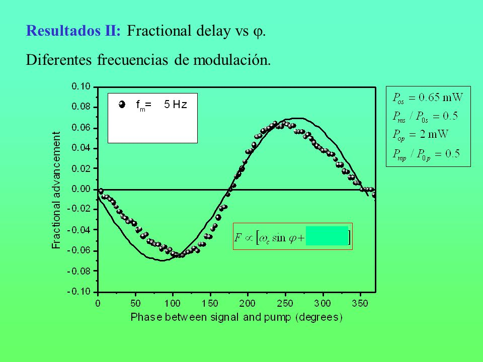 Resultados II: Fractional delay vs .